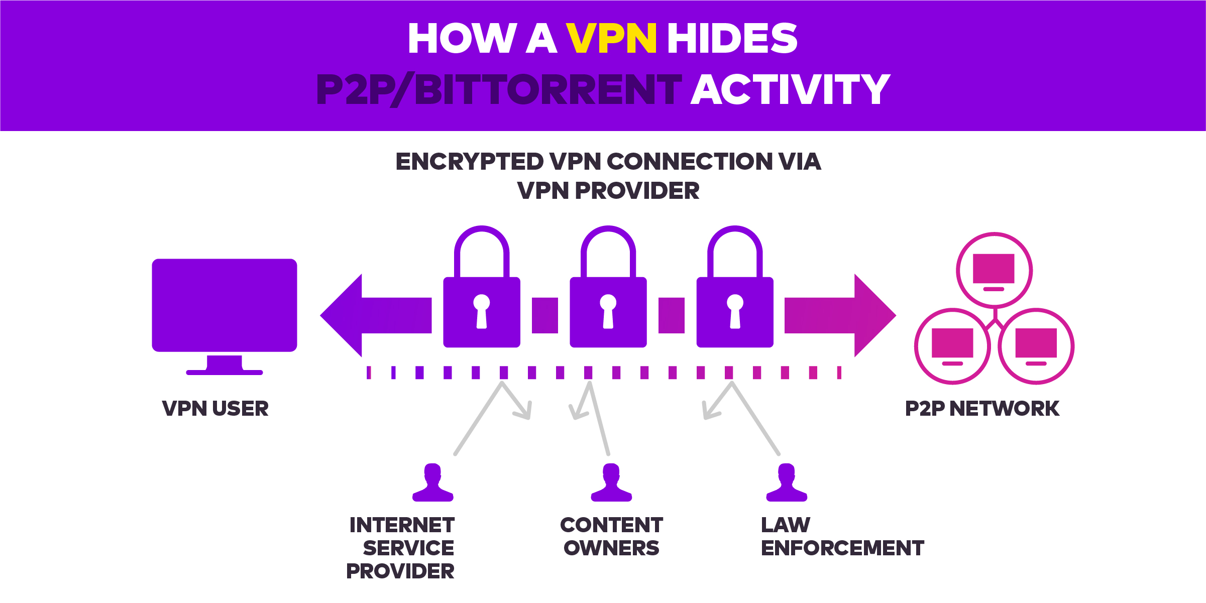 online privacy VPN