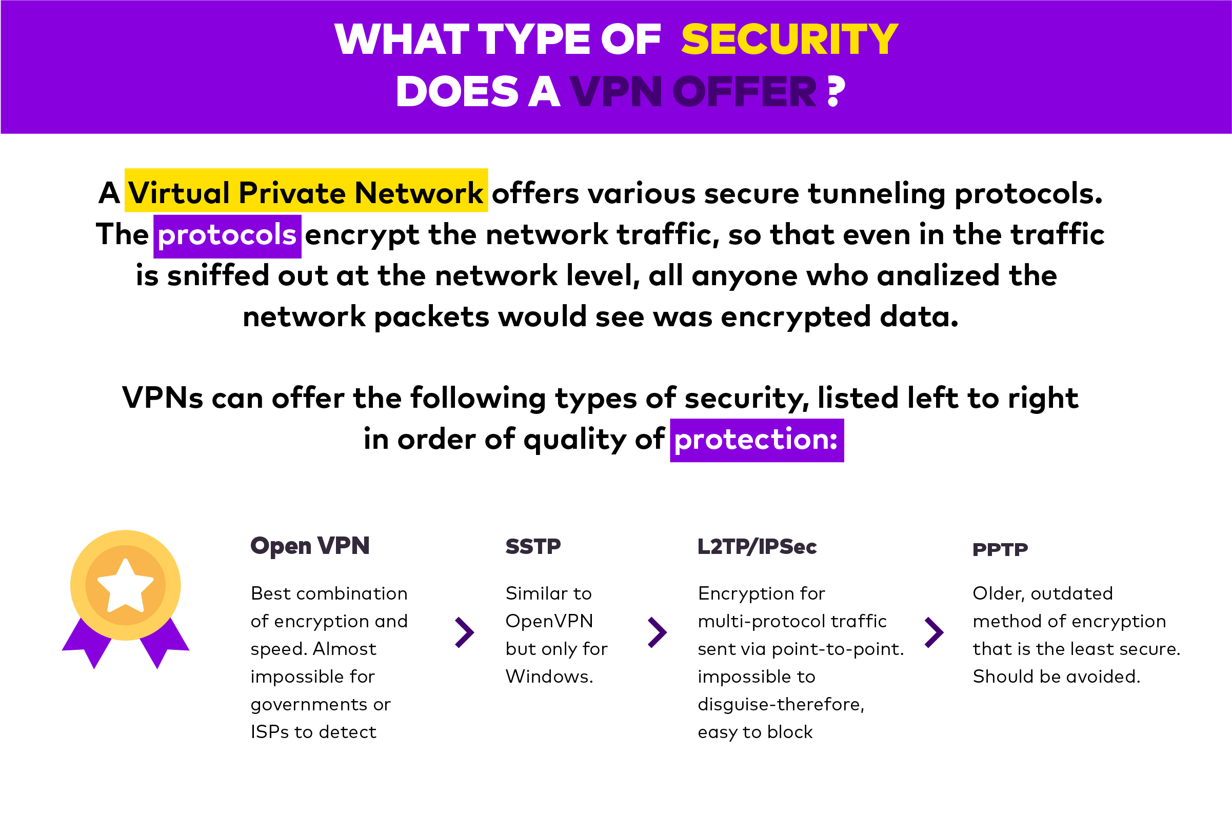 VPN security types